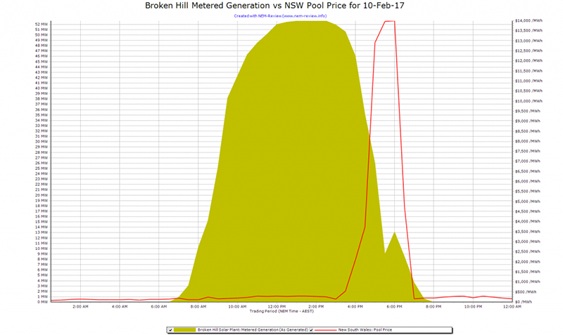 2017-02-10-NEMreview-brokenhillsolar-1024x610.png