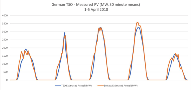 German TSO Behind the meter solar power forecasting.png