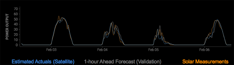 Rooftop Solar Forecasting for One or Many Thousands of PV Sites
