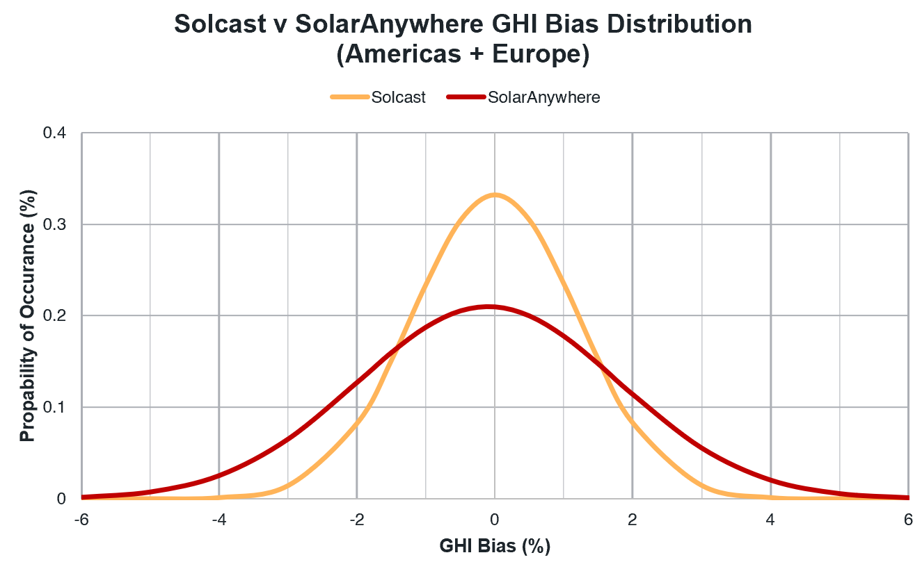 Solaranywhere bias distribution230520.PNG