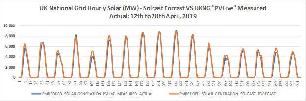 UK National Grid behind the meter solar forecasting.png