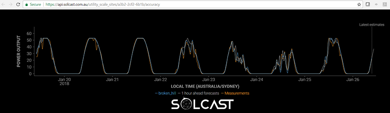 Solar Forecasting Accuracy Transparency