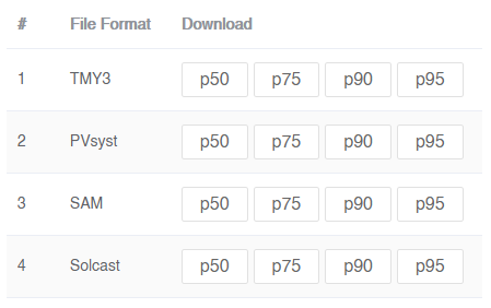 Download your data (1-9 minutes)