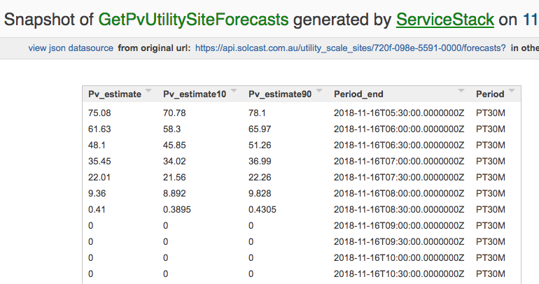Connect to a global system with Utility Scale Solar Forecasts