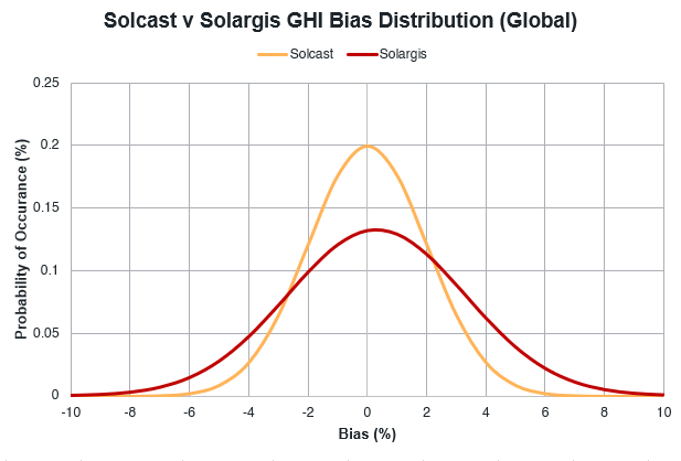 soalrgis bias distribution.PNG