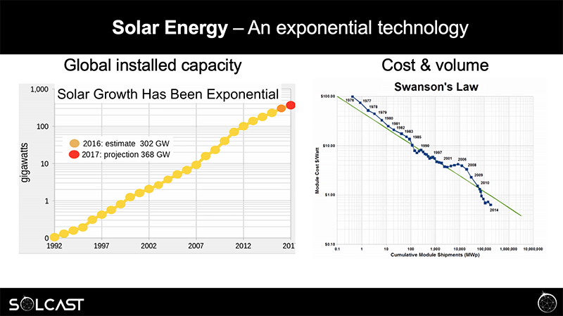 Solar Energy is an Exponential Technology