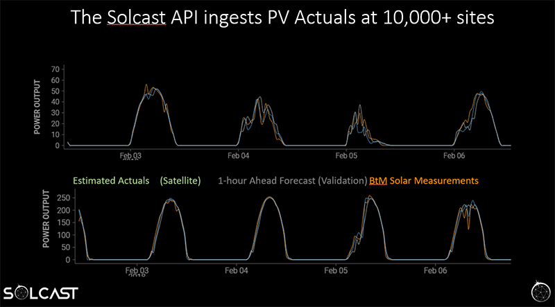 solcast-api-better-than-dark-sky-for-solar-PV.png