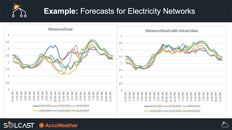 Solar forecasting for electricity networks