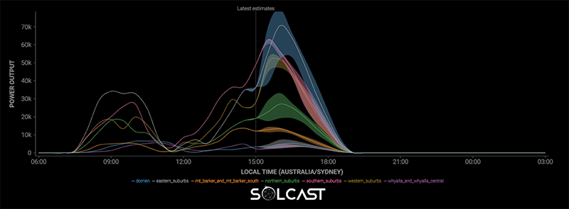 Low Rooftop Solar PV Power Outputs in South Australia