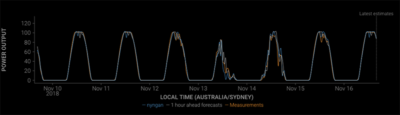 utility-scale-solar-farm-recent-forecast-with-accuracy.png