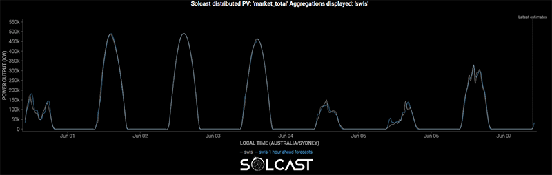 Behind-the-Meter Solar PV Forecasting in West Australia